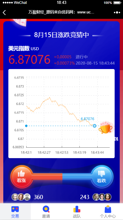 【USDT指数涨跌】蓝色UI二开币圈万盈财经币圈源码K线正常-找主题源码